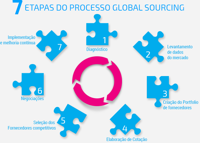 7 Etapas do processo global sourcing